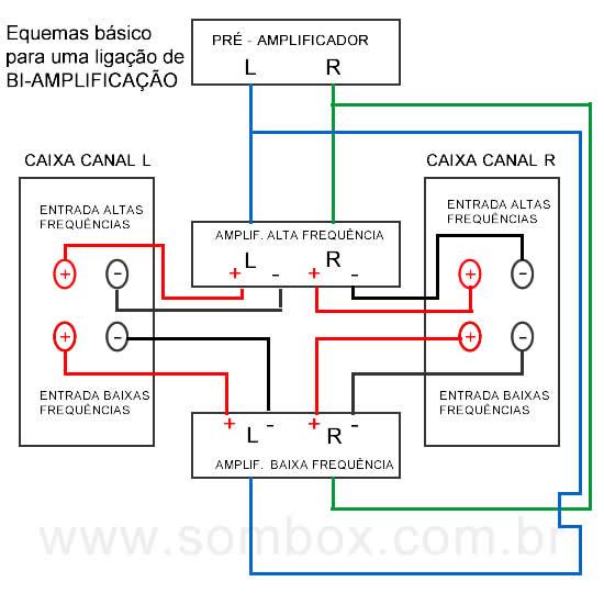 Esquema básico de uma ligação para bi-amplificação