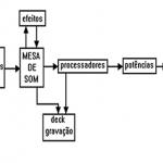 Ligando sistemas básicos de sonorização