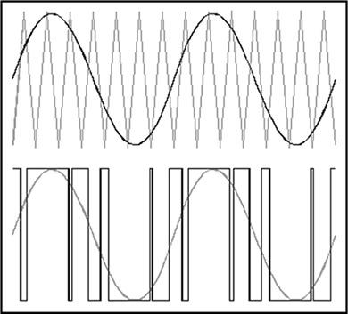sinal-ondas