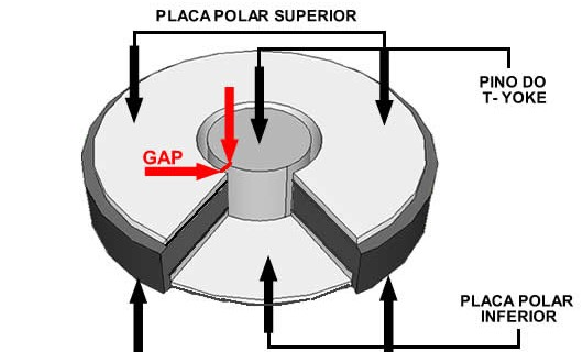 conjunto-magnetico-gap-menor